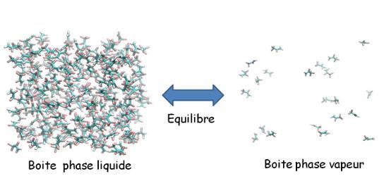 Simulation moléculaire d'un réfrigérant